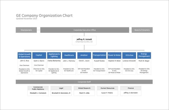 Free Organizational Chart Template5 Word, PDF Documents Download - departmental structure template