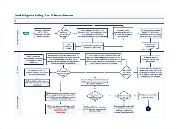 process flow chart templates - Onwebioinnovate