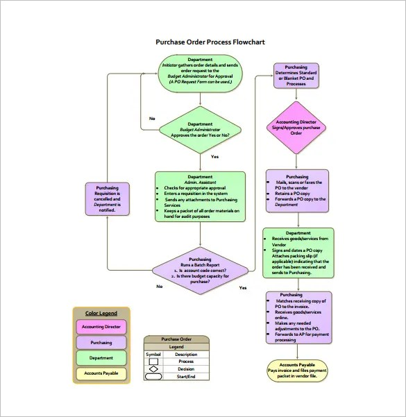 Process Flow Chart Template \u2013 12+ Free Sample, Example, Format