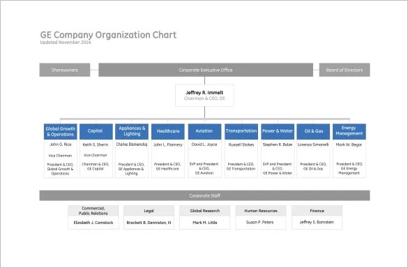 Organizational Chart Template \u2013 9+ Free Sample, Example, Format