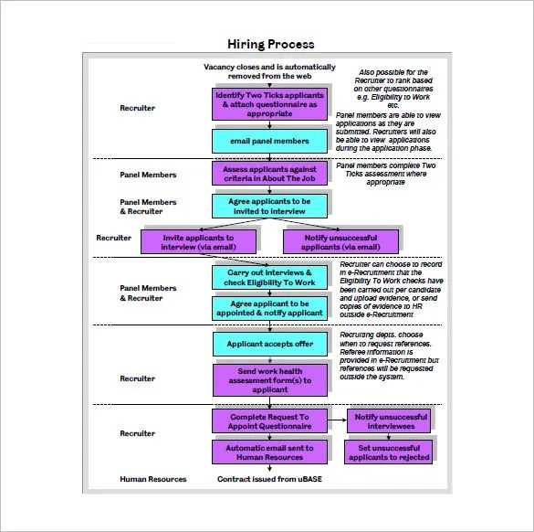 10+ Process Flow Chart Template - Free Sample, Example, Format