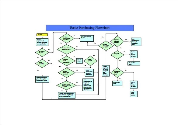 Process Flow Chart Template u2013 12+ Free Sample, Example, Format - flowchart template