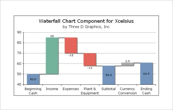 Waterfall Chart Template \u2013 9+ Free Sample, Example, Format Download - waterfall chart