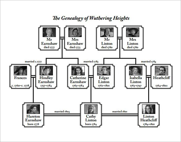 genealogy diagrams - Engneeuforic