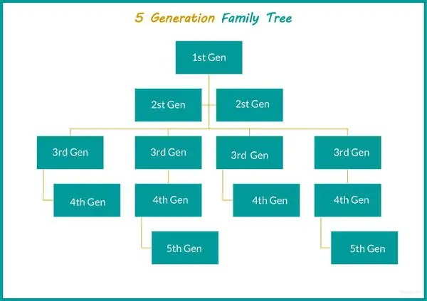 51+ Family Tree Templates - Free Sample, Example, Format Free