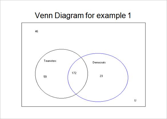 Venn Diagram Template Word Ivoiregion