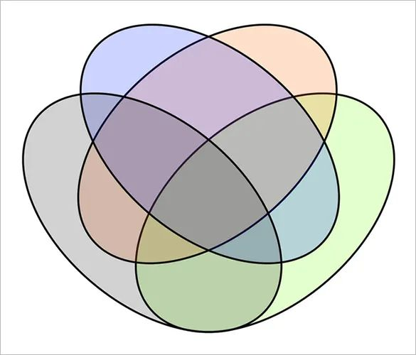 venn diagram generator 4 circles