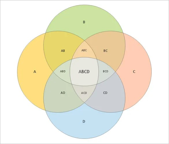 Venn Diagram Four Circles Cvfreelettersandforesight
