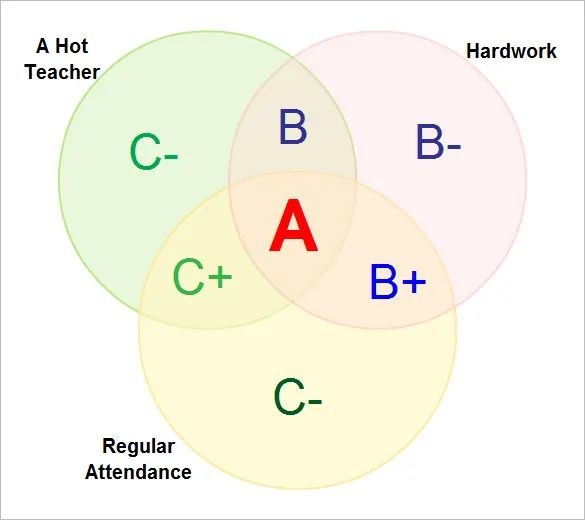 google doc venn diagram template