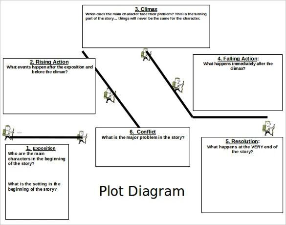 story chart template - Josemulinohouse