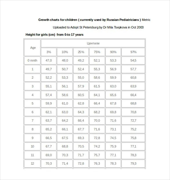 Height Weight Chart Template - 11+ Free Word, Excel, PDF Format