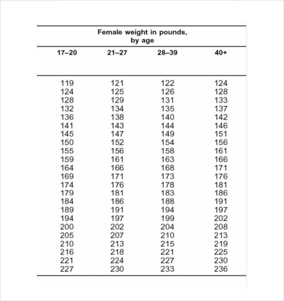9+ Body Fat Chart Templates - DOC, PDF, Excel Free  Premium Templates