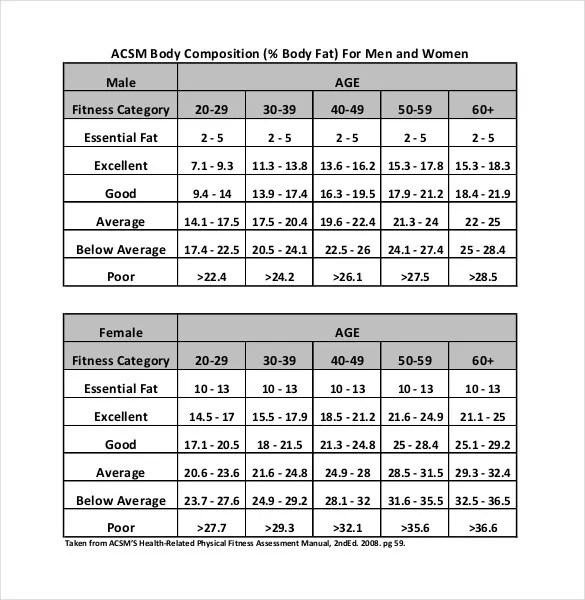 Body Fat Chart Template \u2013 10+ Free Word, Excel, PDF Documents - body fat chart