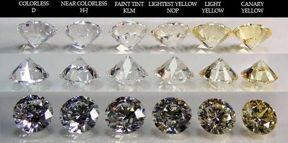 clarity chart for diamond