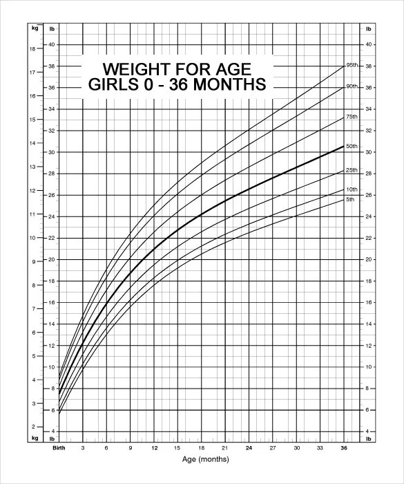 Baby Weight Chart \u2013 10+ Free PDF Documents Download! Free