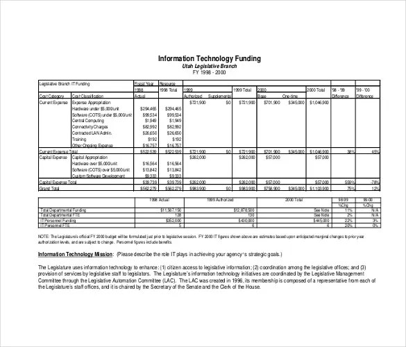 IT Budget Template \u2013 6+ Free Word, Excel, PDF Documents Download - it budget template