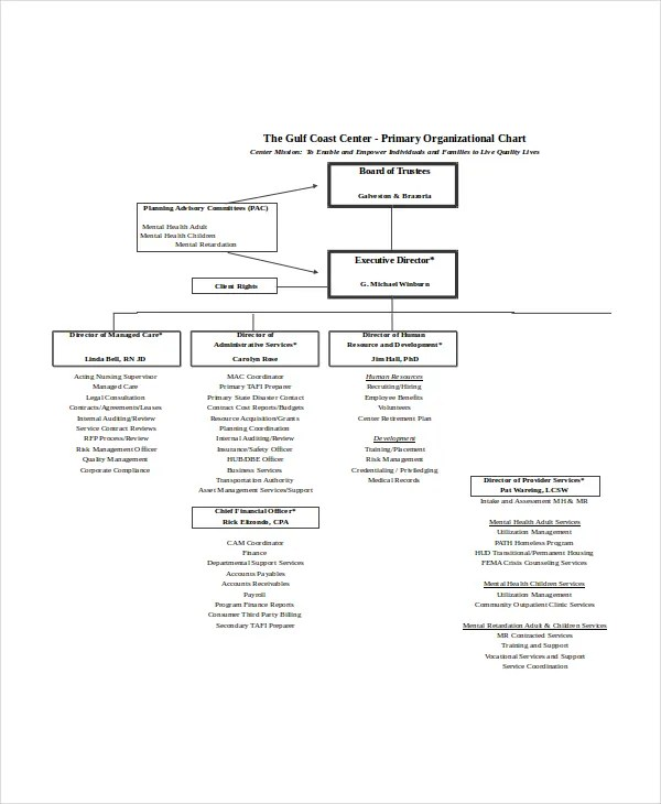 Excel Organizational Chart Template - 5+ Free Excel Documents