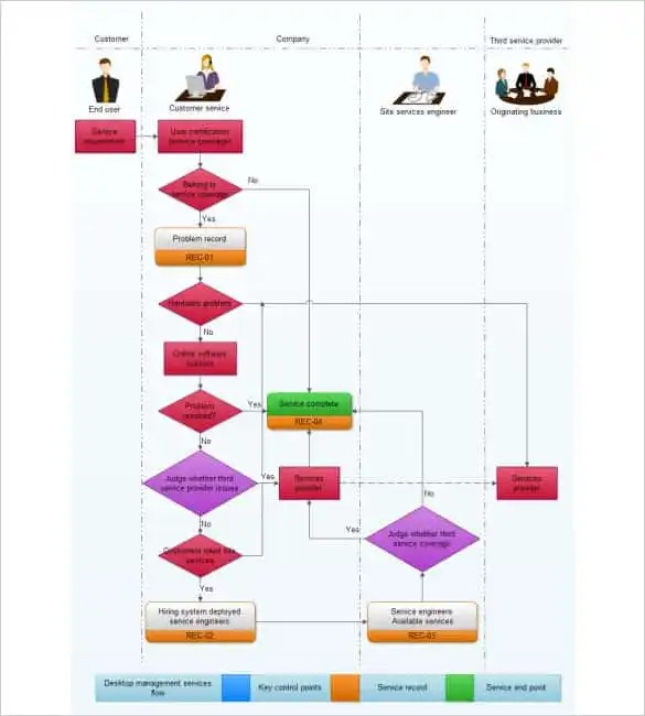 40+ Flow Chart Templates - Free Sample, Example, Format Download - accounting flowchart template