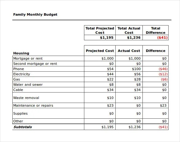 sample monthly budget worksheet - Maggilocustdesign