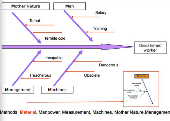 7+ Fishbone Diagram Teemplates - PDF, DOC Free  Premium Templates