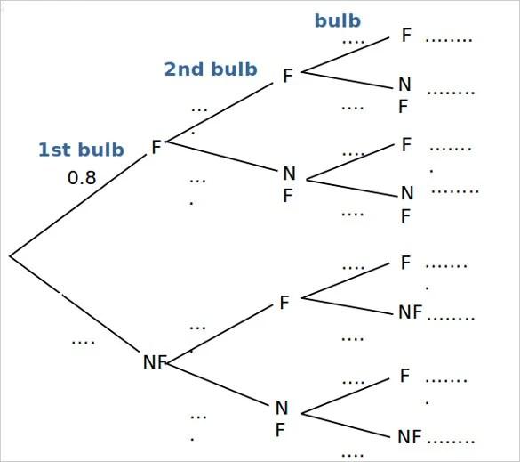 14+ Tree Diagram \u2013 Free Printable Word, Excel, PDF, Format Download