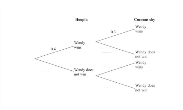 18+ Tree Diagram Templates \u2013 Sample, Example, Format Download Free