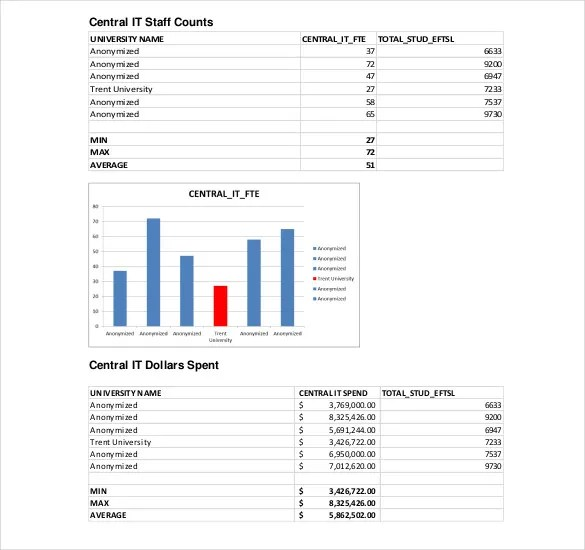 IT Strategy Template - 13+ Word, PDF, Documents Download Free