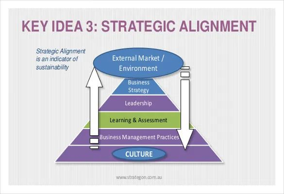 learning and development strategy template