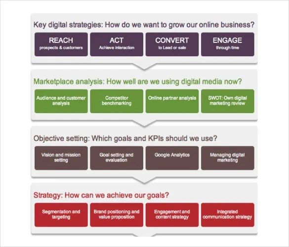 Digital Marketing Strategy Template \u2013 13+ Word, Excel, PDF, PPT