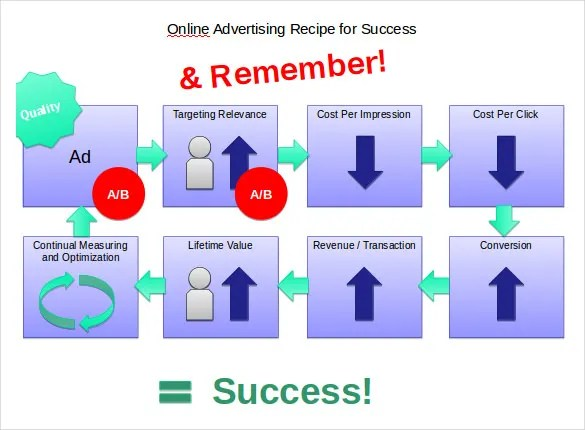 17+ Digital Marketing Strategy Templates \u2013 Free Sample, Example