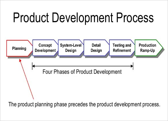 13+ Product Strategy Templates \u2013 Free Sample, Example, Format