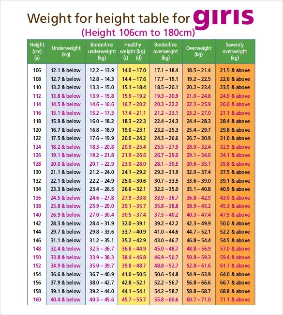 Height Weight Chart Templates \u2013 12+ Free Excel, PDF Documents
