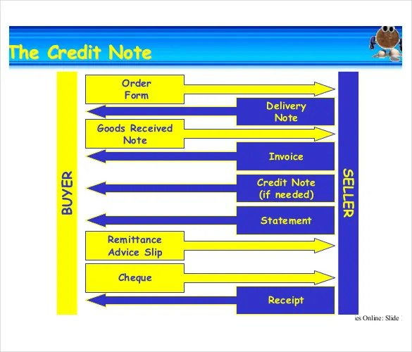 Credit Note Template - 19+ Free Word, PDF Documents Download - credit note template