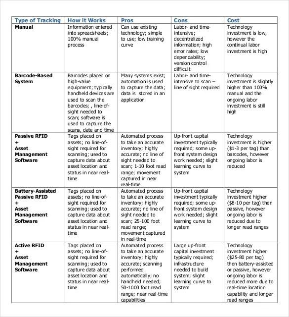 Sponsorship Tracking Spreadsheet  Smartsheet  Tracking