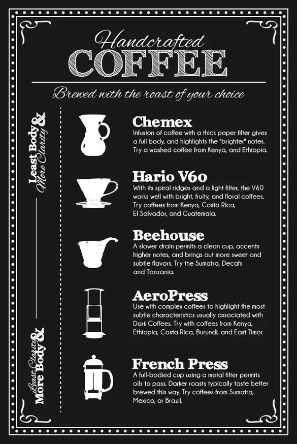 coffee menu sample - Onwebioinnovate