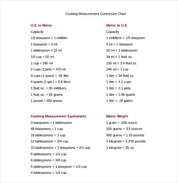 15+ Word Metric Conversion Chart Templates Free Download Free - cooking conversion chart