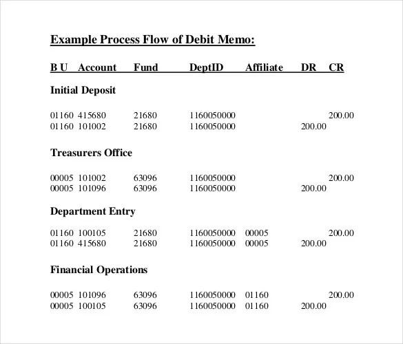 14+ Debit Memo Templates - PDF, DOC, Excel Free  Premium Templates