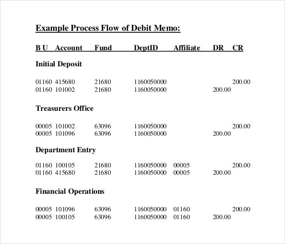 13+ Debit Memo Templates \u2013 Free Sample, Example, Format Download