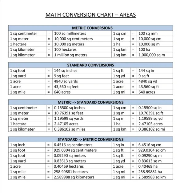 conversion math chart - Engneeuforic