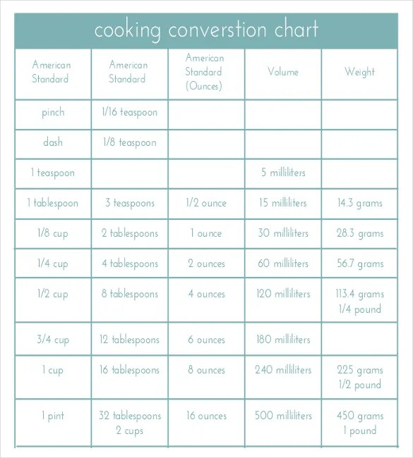 all unit conversion chart pdf - Onwebioinnovate - kg to lbs chart template