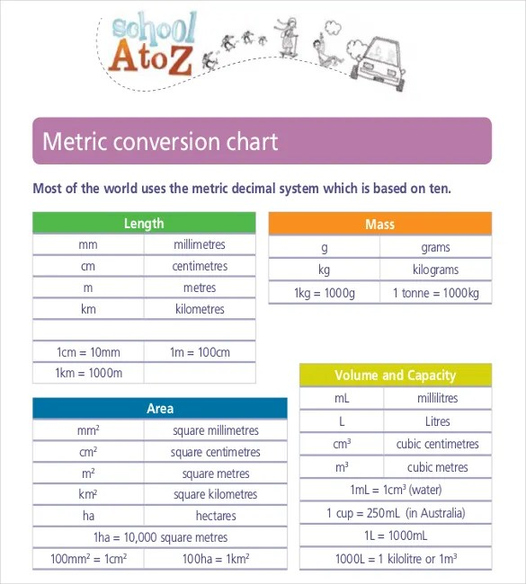 Metric Conversion Chart Templates \u2013 10+ Free Word, Excel, PDF