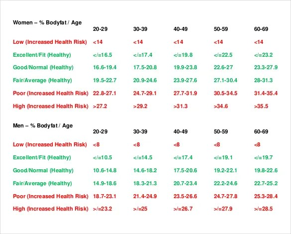 ... Percentage Body Fat Chart Templates U2013 6+ Free Excel, PDF Documents  Download   Body Fat ...