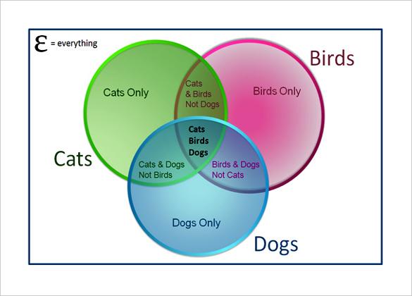 three circle venn diagram template microsoft word - Onwebioinnovate