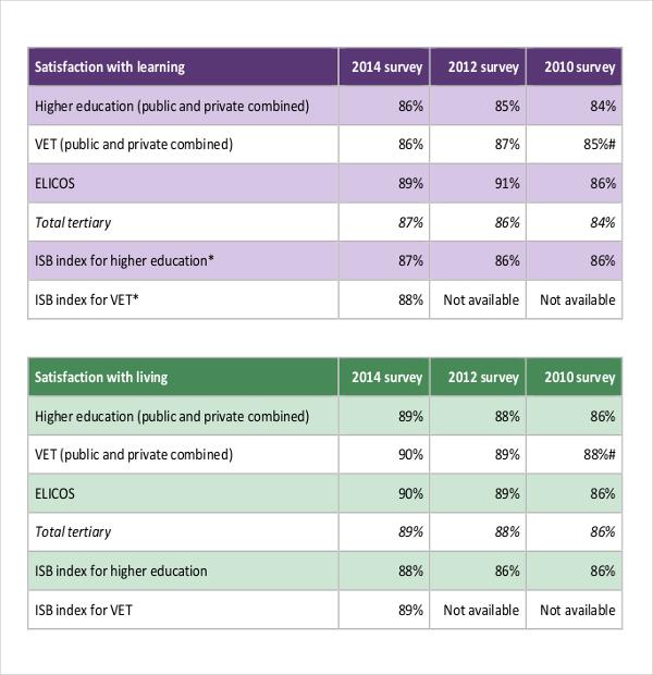 Student Survey Templates \u2013 19+ Free Word, Excel, PDF Documents - student survey template
