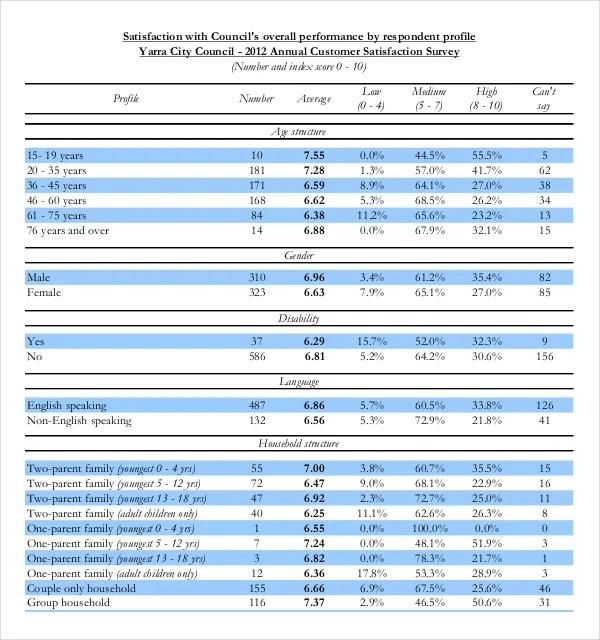 15+ Customer Satisfaction Survey Templates \u2013 Free Sample, Example