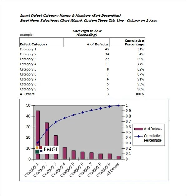 8+ Pareto Chart Templates - Free Sample, Example, Format Free
