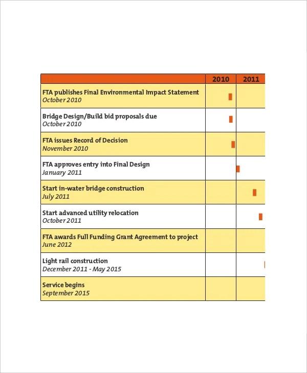 7+ Project Scorecard Templates \u2013 Free Sample, Example Format