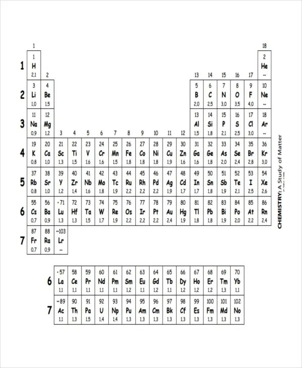 19+ Electronegativity Chart Templates - Free Sample, Example, Format