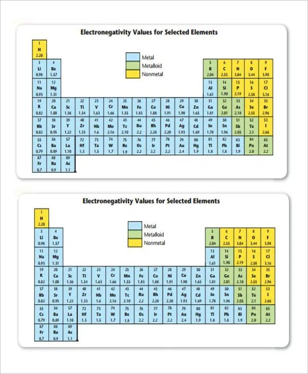 Electronegativity Chart Template Table Of Electronegativities Best - electronegativity chart template