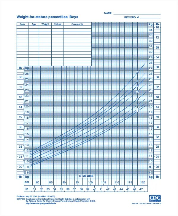 9+ Baby Growth Chart Templates - Free Sample, Example, Format Free